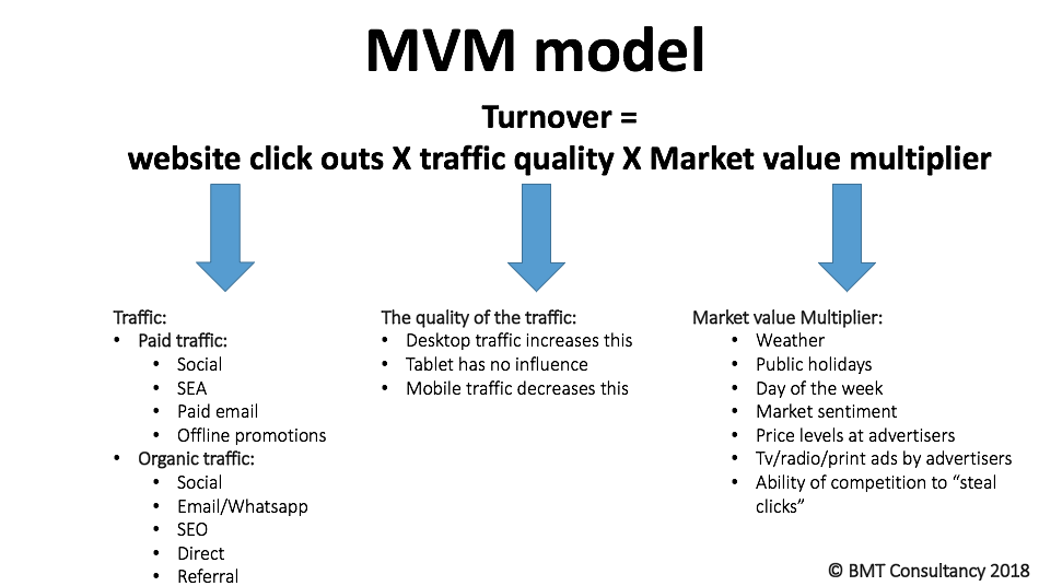 Affiliate marketing in travel using the MVM CPA model